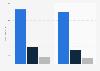 Revenue share of Handicare 2017, by segment