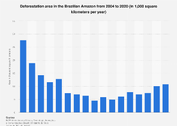 Brazil: deforested area in the Amazon rainforest 2004-2018