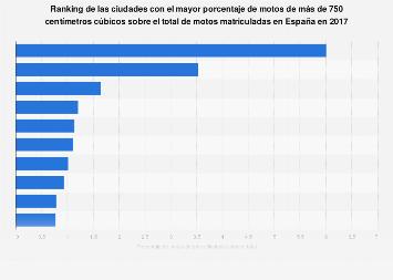 Ranking de las ciudades con mayor porcentaje de motos de gran cilindrada España 2017
