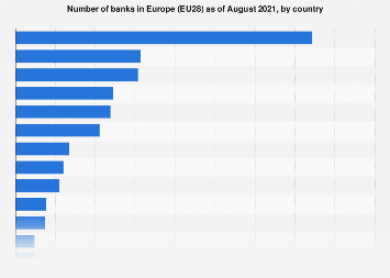 Number of banks in Europe 2017, by country