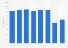 Turnover of Lagardère worldwide 2014-2017
