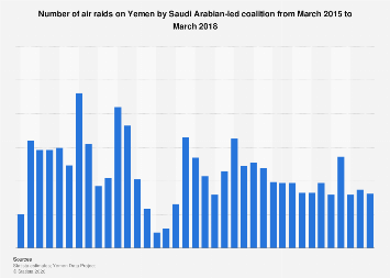 Number of air raids on Yemen by Saudi Arabian-led coalition per month 2015-2018