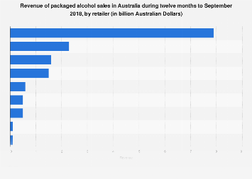 Revenue of packaged alcohol sales in Australia 2018 by retailer