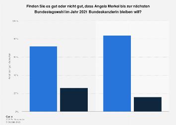 Meinung zu Angela Merkel als Bundeskanzlerin bis zum Ende der Legislaturperiode 2021
