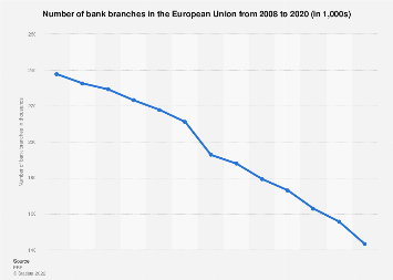 Number of bank branches in Europe 2007-2017