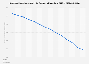 Number of bank branches in Europe 2007-2018