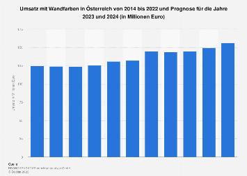 Umsatz mit Wandfarben in Österreich bis 2017 und Prognose bis 2019