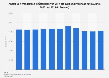 Absatz von Wandfarben in Österreich bis 2017 und Prognose bis 2019