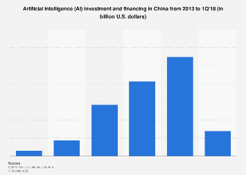 AI investment and financing in China 2013-2018