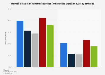 Opinion of Americans on state of their retirement savings 2018, by ethnicity