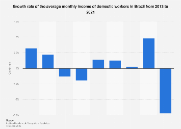 Brazil: domestic workers' wages growth rate 2013-2017