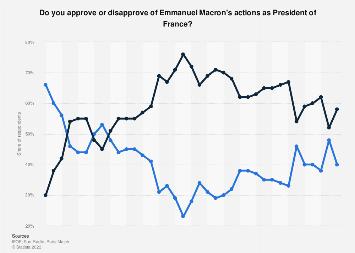 Macron Approval Ratings 2020 Statista