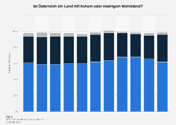 Einschätzung des Wohlstands in Österreich bis 2017
