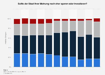 Priorität bei den Staatsfinanzen in Österreich bis 2018