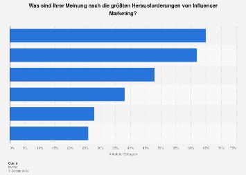 Umfrage zu Herausforderungen von Influencer Marketing in Deutschland 2018