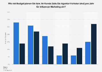 Umfrage zur geplanten Höhe des Budgets für Influencer Marketing in Deutschland 2018