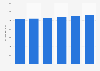 U.S. pallet market demand 2014-2019