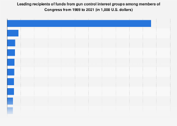 Leading congressional recipients of funds from gun control interest groups 2019