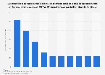 Consommation de minerais de titane dans les biens de consommation Europe 2007-2016