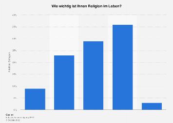 Religion als zentraler Lebensbereich in Österreich bis 2018