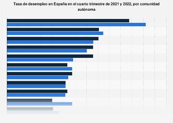 Tasa De Paro Por Comunidad Autónoma En España 2020 Statista