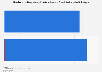 Number of military strength units in Iran and Saudi Arabia by type 2018