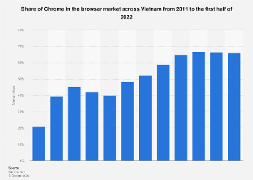 Share of Chrome in browser market Vietnam 2017-2018
