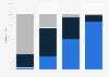 Porcentaje de corredores que se habían realizado la prueba de esfuerzo España 2017