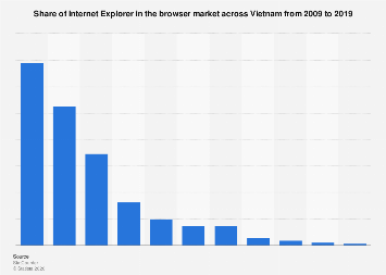 Share of IE in browser market Vietnam 2017-2018