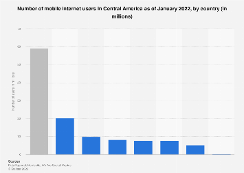 Central America: number of mobile internet users by country 2017