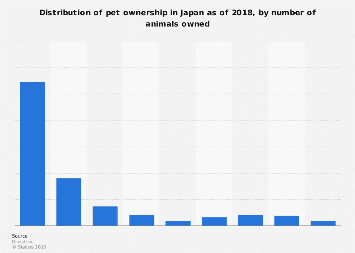 Share of pets owned in Japan 2018, by pet number