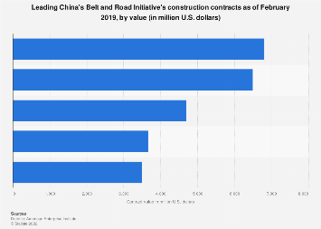 Leading China's BRI construction contracts 2013-2018