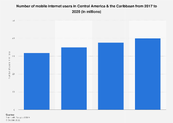 Central America & the Caribbean: number of mobile internet users 2016-2019