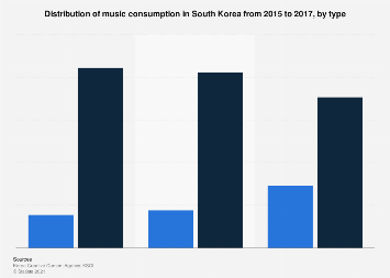 Music consumption type South Korea 2015-2017