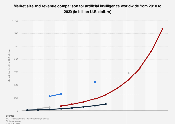 Artificial Intelligence (AI) market size/revenue comparisons for 2016 to 2025