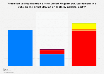 Possible voting intention of the UK parliament for the Brexit deal 2018