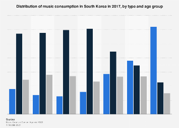 Music consumption type South Korea 2017, by age group