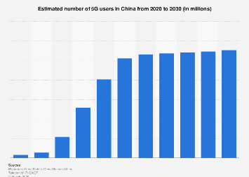 Forecasted number of 5G users in China 2020-2030