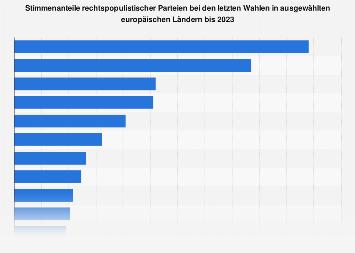 Stimmenanteile rechtspopulistischer Parteien in Europa 2018