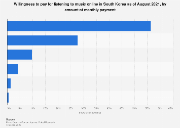 Willingness to pay for music content South Korea 2018