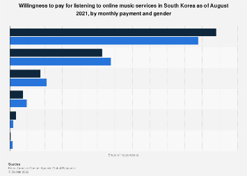 Willingness to pay for music content South Korea 2018, by payment and gender