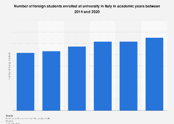 Number of foreign students in Italy 2014-2018