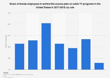 Share of females behind-the-scenes in cable TV in the U.S. 2018, by role