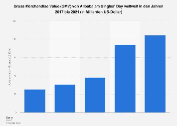 Gross Merchandise Value von Alibaba am Singles' Day weltweit bis 2018