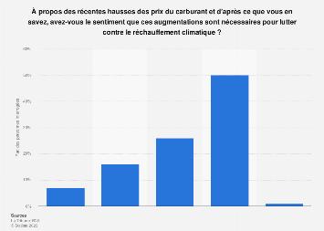 Nécessité de la hausse des prix du carburant pour préserver le climat en France 2018