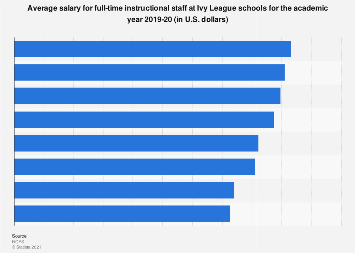 Average salary for full-time instructional staff at Ivy League schools 2017-18