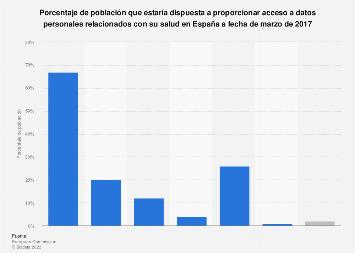 Publicación de datos personales sobre salud España 2017