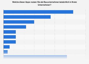 Umfrage zur Nutzung von mobilen Anwendungssoftwares in deutschen Bauunternehmen 2018