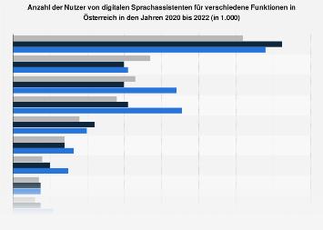 Unterschiedliche Nutzung von digitalen Sprachassistenten in Österreich 2018
