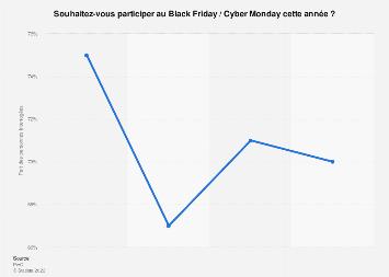 Part des Français prévoyant participer au Black Friday 2018